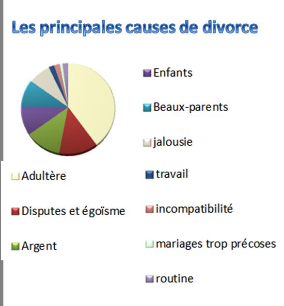 causes de divorce